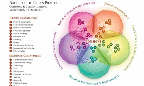 Bachelor of Urban Practice